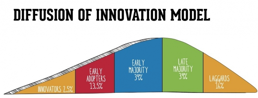 Diffusion of Innovation Model